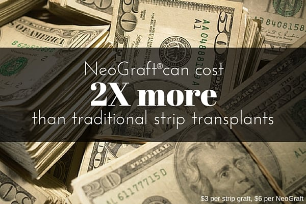 NeoGraft can cost 2x more than traditional strip transplants