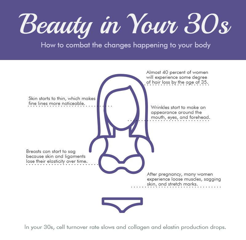 Beauty In Your 30's